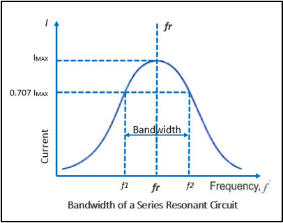 Bandwidth of a Series Resonant Circuit