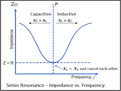 Series Resonant Circuit: Impedance vs Frequency