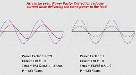 Image of power factor correction